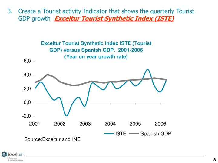 Create a Tourist activity Indicator that shows the quarterly Tourist GDP growth