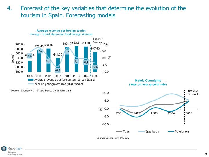 Forecast of the key variables that determine the evolution of the tourism in Spain. Forecasting models
