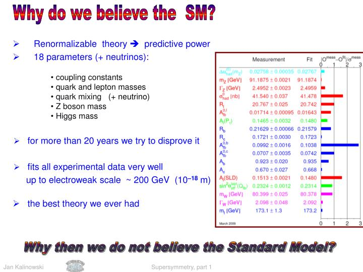 Why do we believe the  SM?