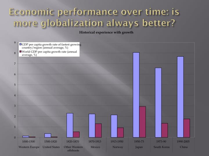 Economic performance over time: is more globalization always better?