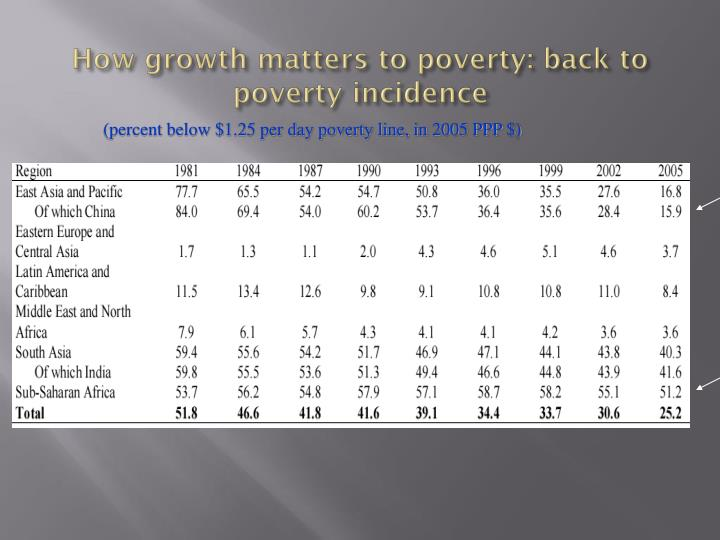 How growth matters to poverty: back to poverty incidence