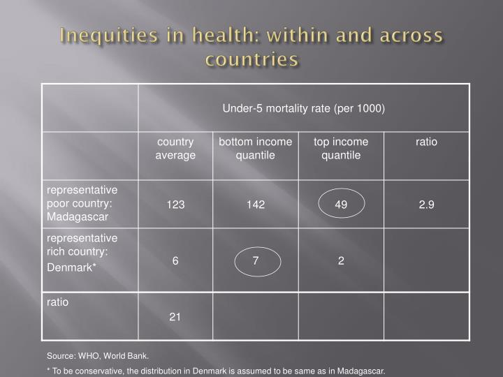 Inequities in health: within and across countries