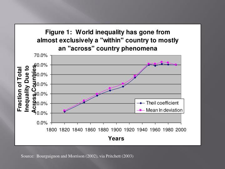 Source:  Bourguignon and Morrison (2002), via Pritchett (2003)