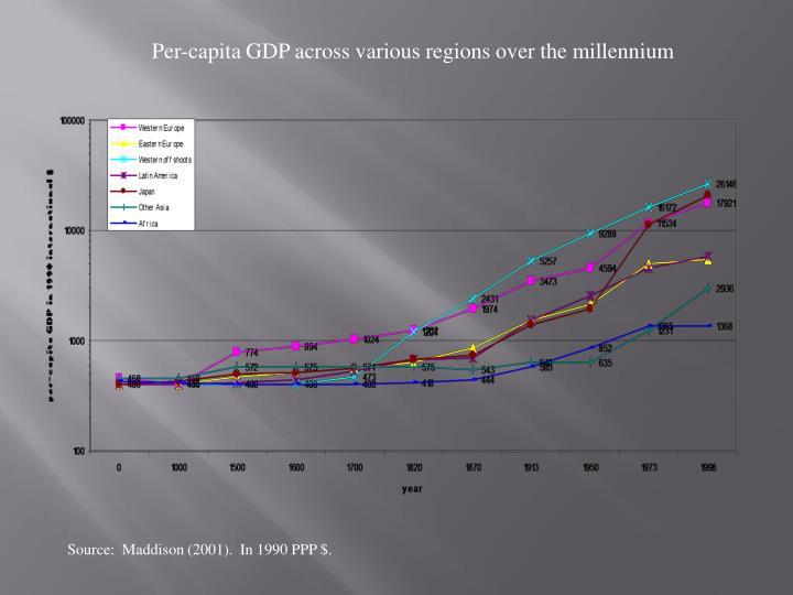 Per-capita GDP across various regions over the millennium
