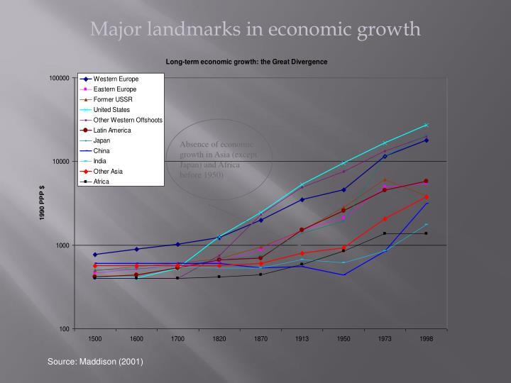 Major landmarks in economic growth