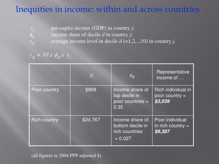 Inequities in income: within and across countries