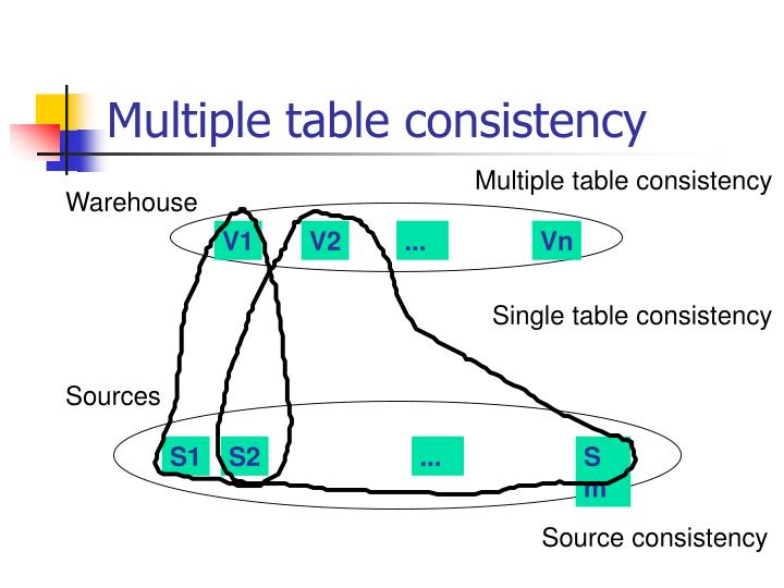 Multiple table consistency