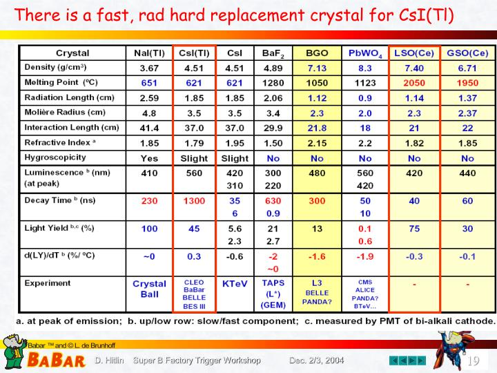 There is a fast, rad hard replacement crystal for CsI(Tl)