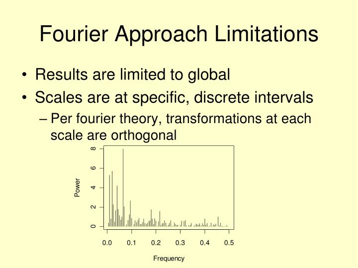 Fourier Approach Limitations