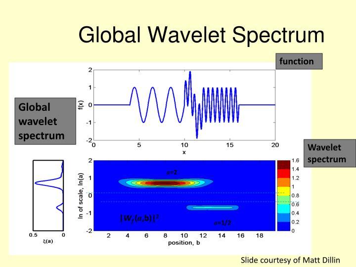 Global Wavelet Spectrum