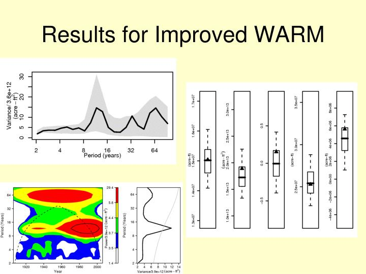 Results for Improved WARM