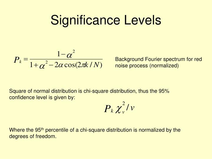 Significance Levels