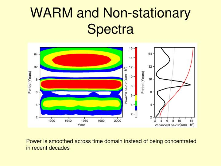 WARM and Non-stationary Spectra