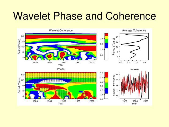 Wavelet Phase and Coherence