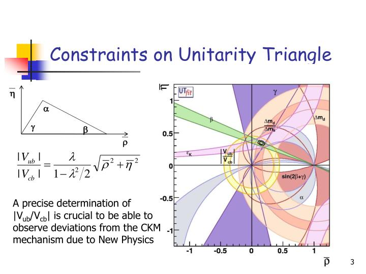 Constraints on unitarity triangle