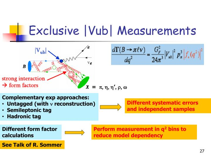 Exclusive |Vub| Measurements