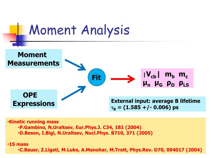Moment Analysis