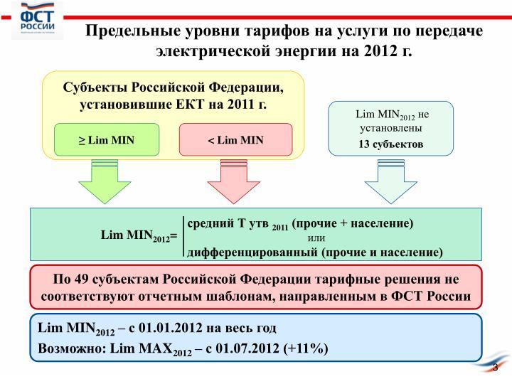 Предельные уровни тарифов на услуги по передаче электрической энергии на 2012 г.