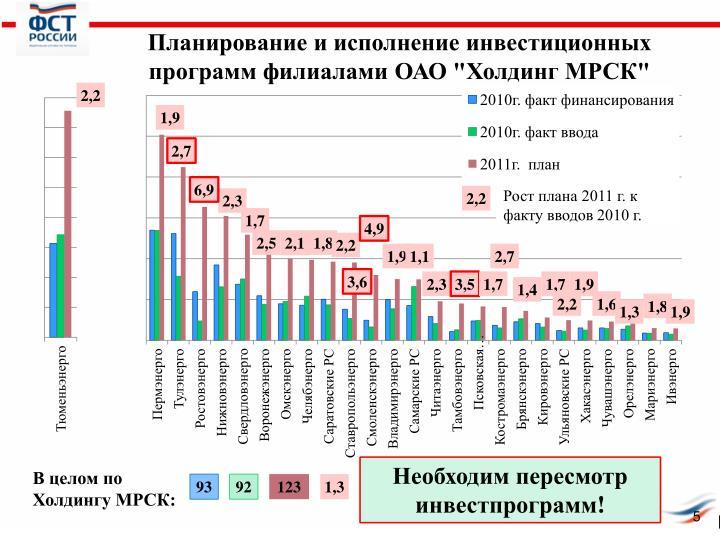 """Планирование и исполнение инвестиционных программ филиалами ОАО """"Холдинг МРСК"""""""
