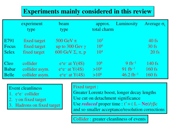 Experiments mainly considered in this review