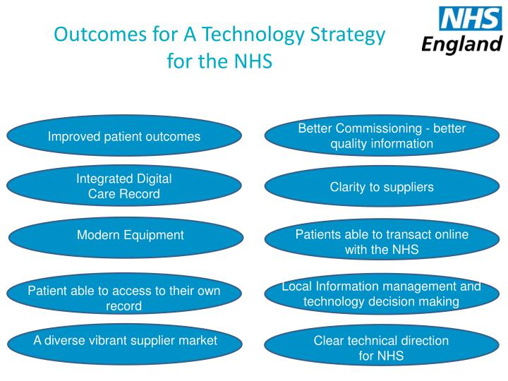 Outcomes for A Technology Strategy