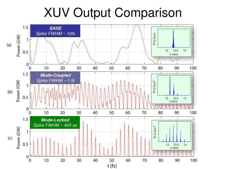 XUV Output Comparison