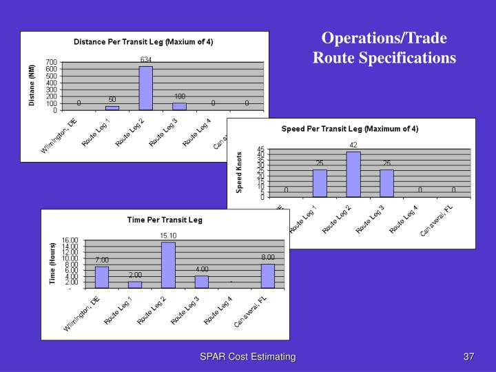 Operations/Trade Route Specifications