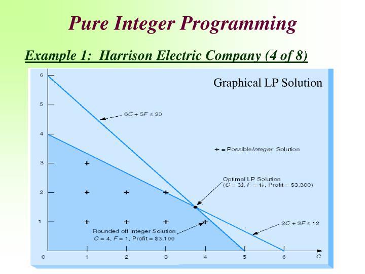 Pure Integer Programming