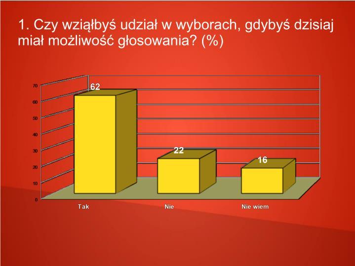1. Czy wziąłbyś udział w wyborach, gdybyś dzisiaj miał możliwość głosowania? (%)