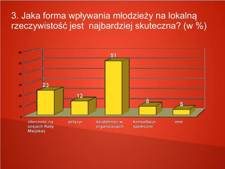 3. Jaka forma wpływania młodzieży na lokalną rzeczywistość jest  najbardziej skuteczna? (w %)