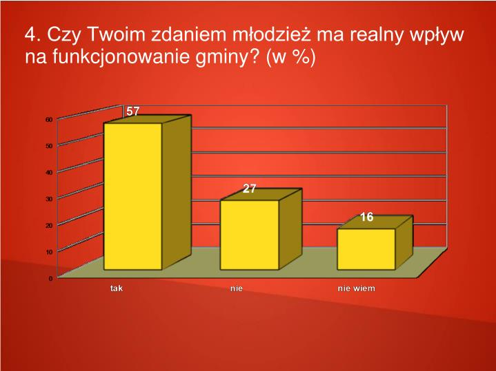 4. Czy Twoim zdaniem młodzież ma realny wpływ na funkcjonowanie gminy? (w %)