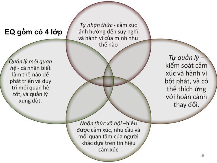 EQ gồm có 4 lớp