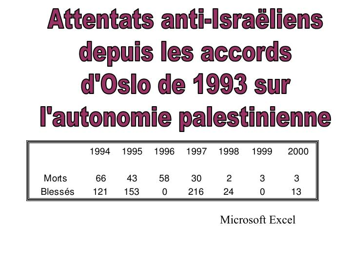 Attentats anti-Israëliens