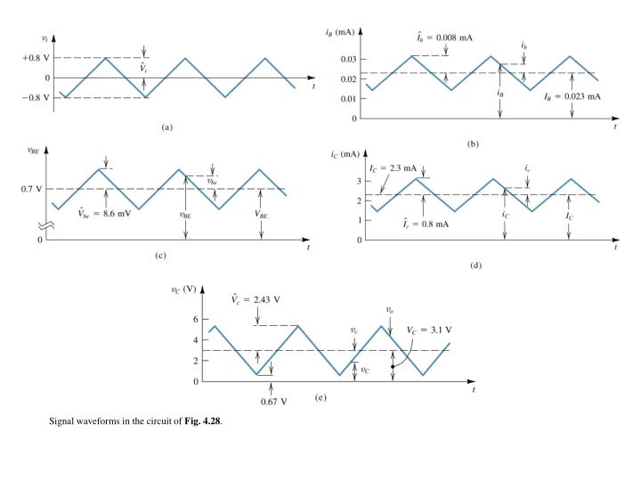 Signal waveforms in the circuit of