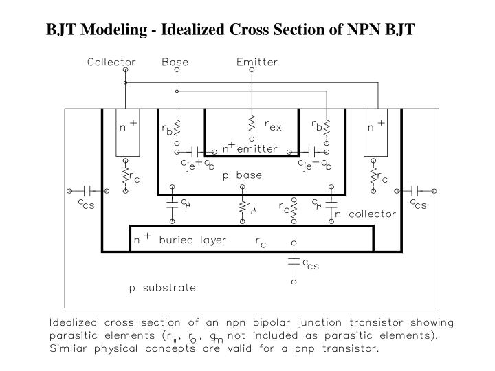 BJT Modeling - Idealized Cross Section of NPN BJT
