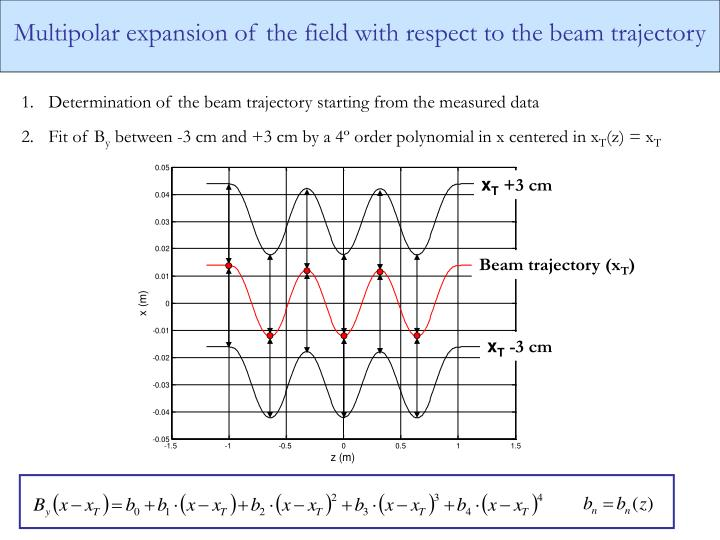 Multipolar expansion of the field with respect to the beam trajectory