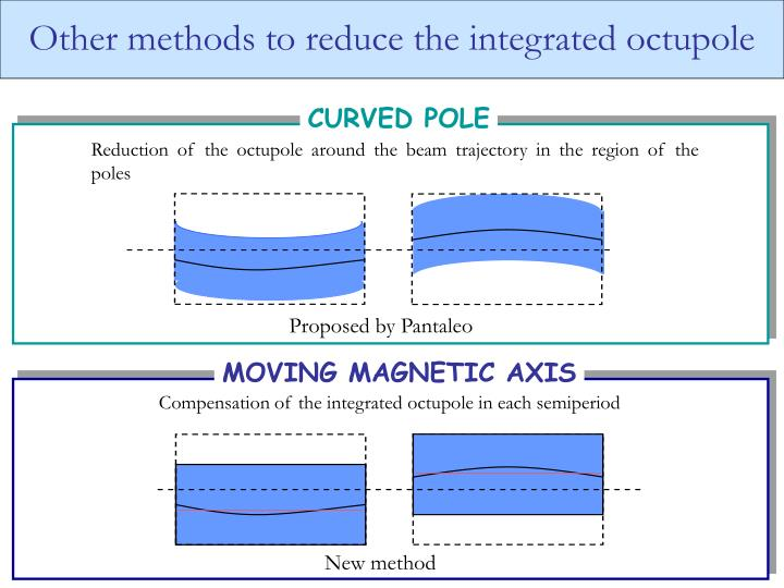 Other methods to reduce the integrated octupole