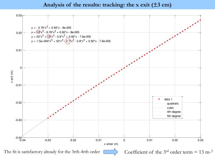 Analysis of the results: tracking: the x exit (±3 cm)