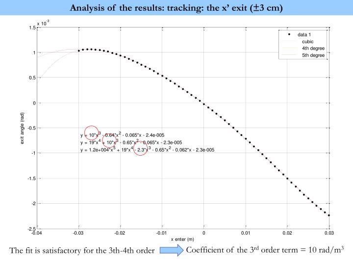 Analysis of the results: tracking: the x' exit (±3 cm)