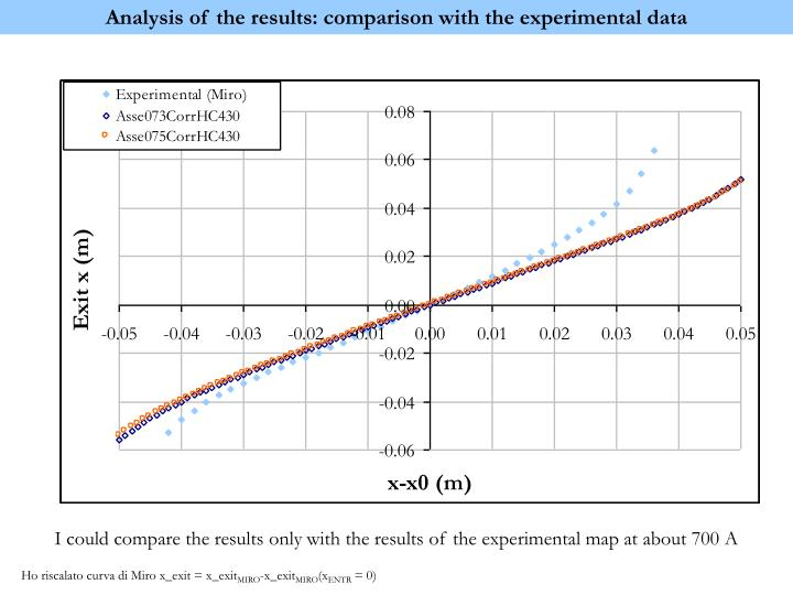 Analysis of the results: comparison with the experimental data