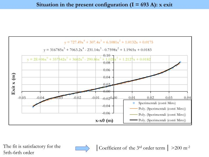 Situation in the present configuration (I = 693 A): x exit