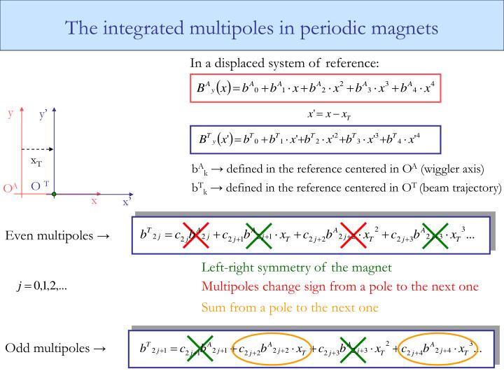 The integrated multipoles in periodic magnets