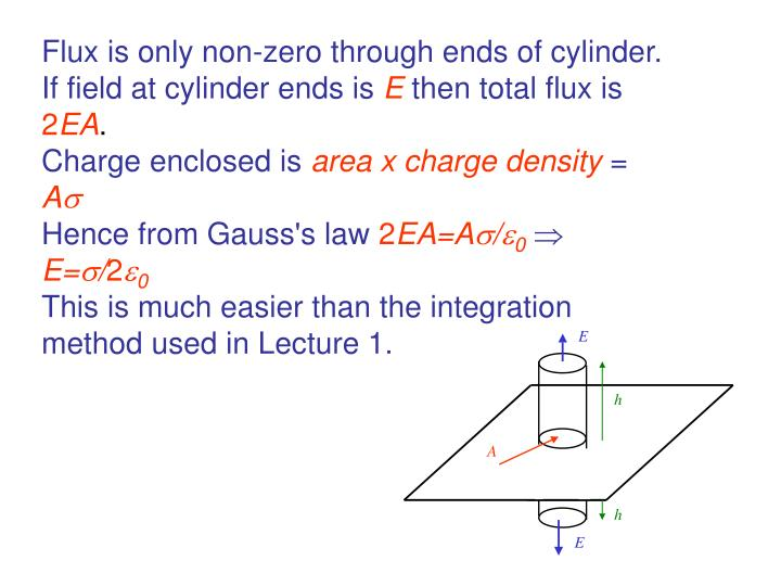 Flux is only non-zero through ends of cylinder.