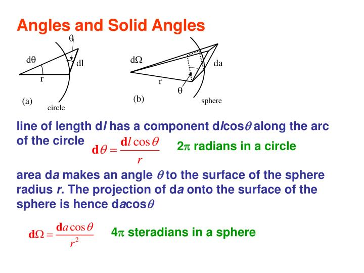 Angles and Solid Angles