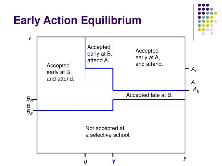 Early Action Equilibrium