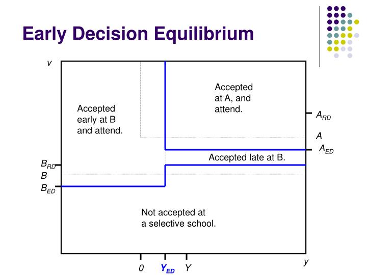 Early Decision Equilibrium