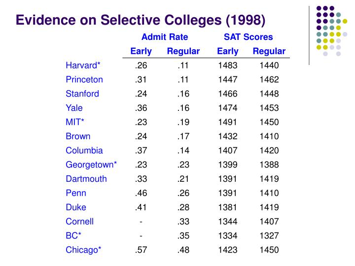 Evidence on Selective Colleges (1998)
