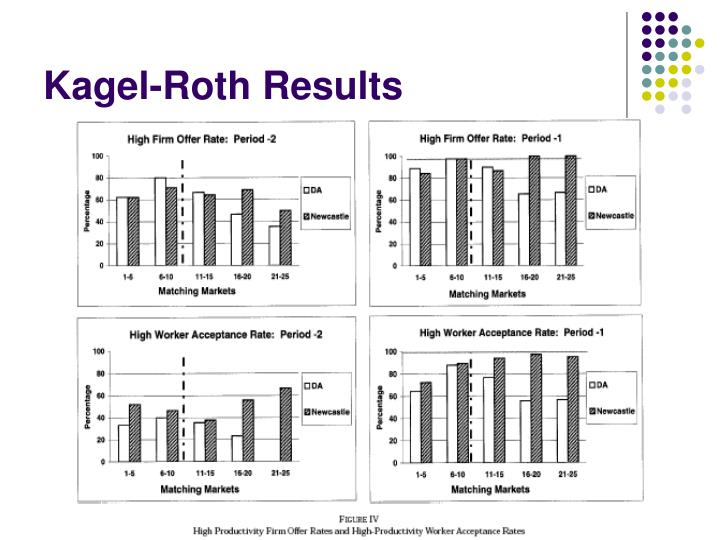Kagel-Roth Results