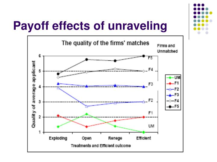 Payoff effects of unraveling