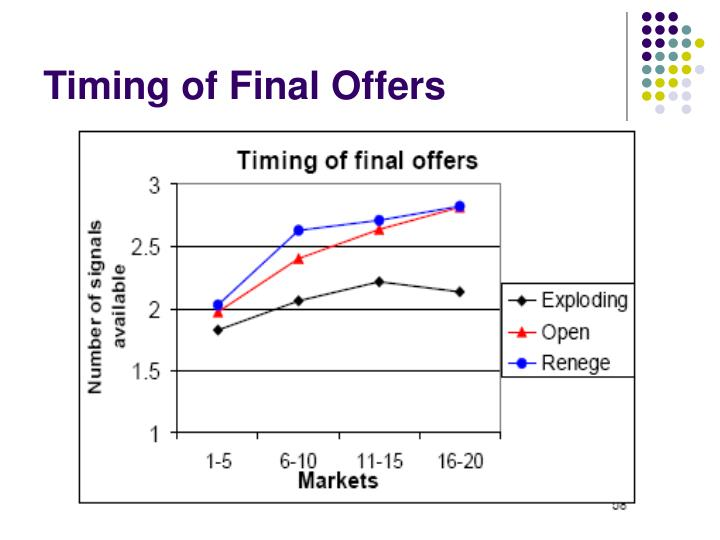 Timing of Final Offers